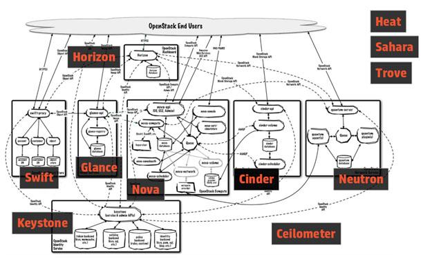 Openstack - Evolution of Computing