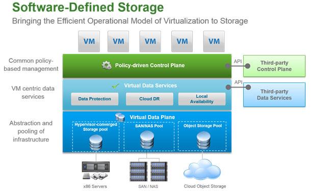Software Defined Storage - Evolution of Computing