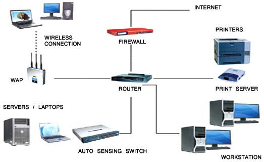 Networking Evolution Of Computing Gs Lab