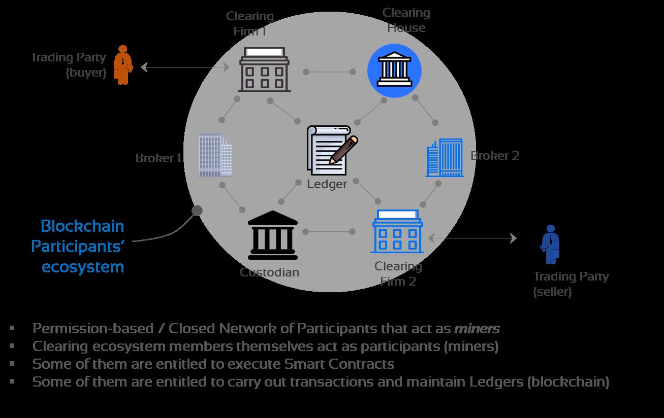 Blockchain Implementation