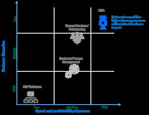 RPA Process Transformation