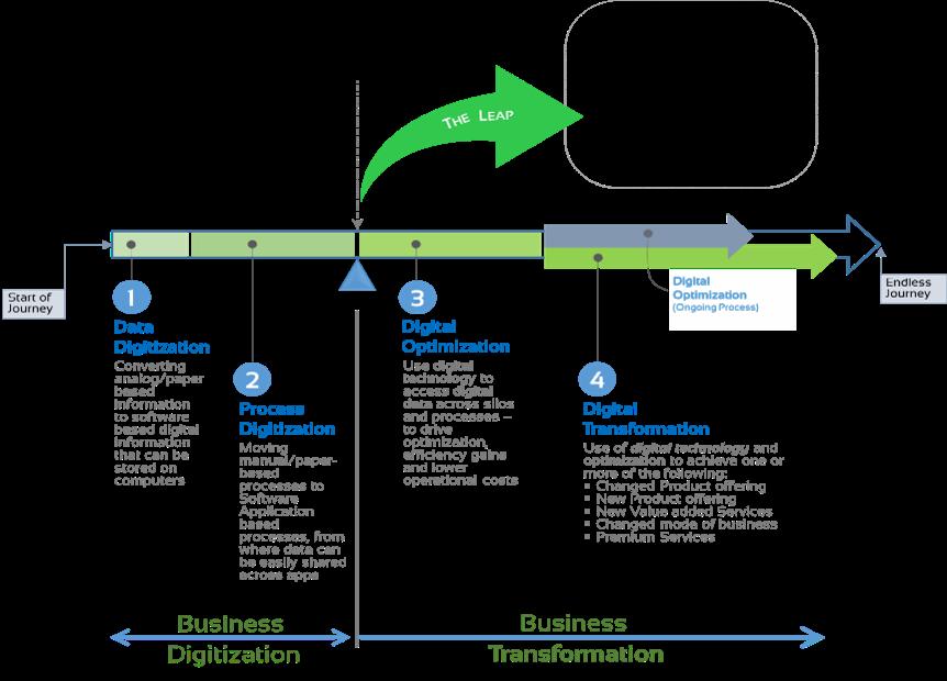 Digital Maturity Model