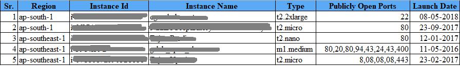 AWS EC2 instances
