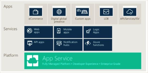 Azure Web App Services