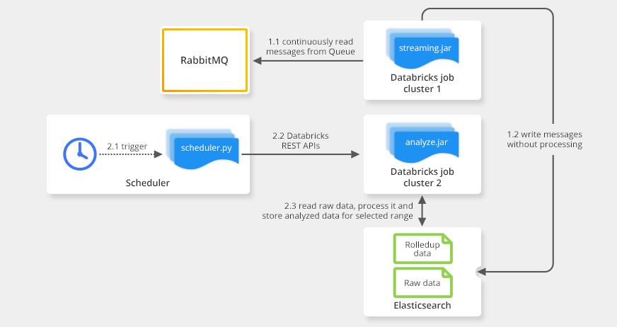Spark-to-Databricks-Migration